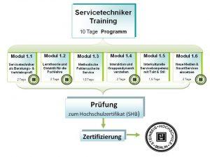 In vier Modulen zum CST